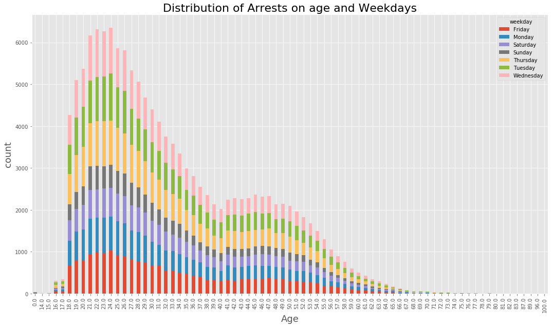 Arrest Age and Weekdays Distribution
