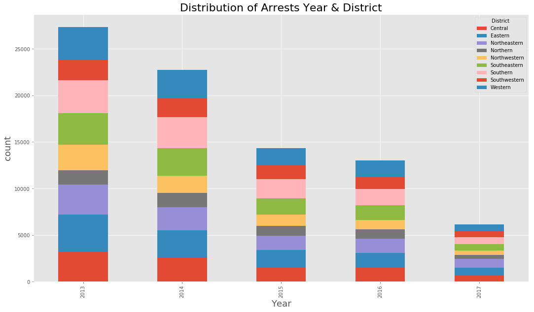 Arrest Year and District Graph