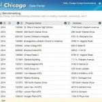 City of Chicago Dataset