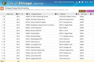 City of Chicago Dataset