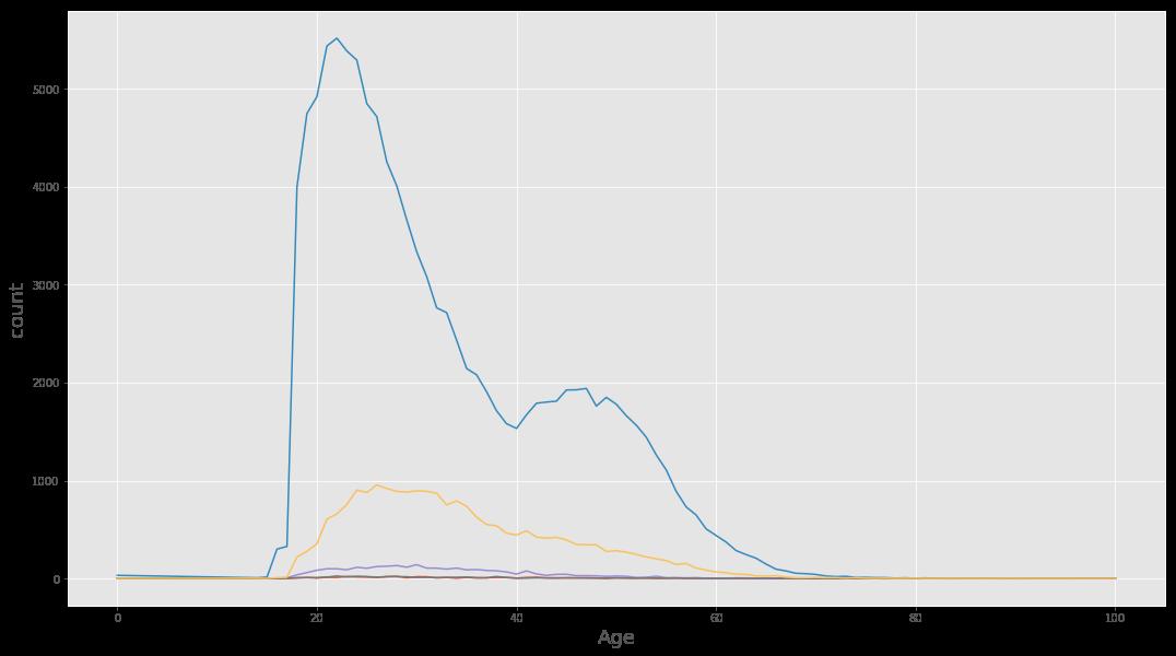 Count vs Age Plot