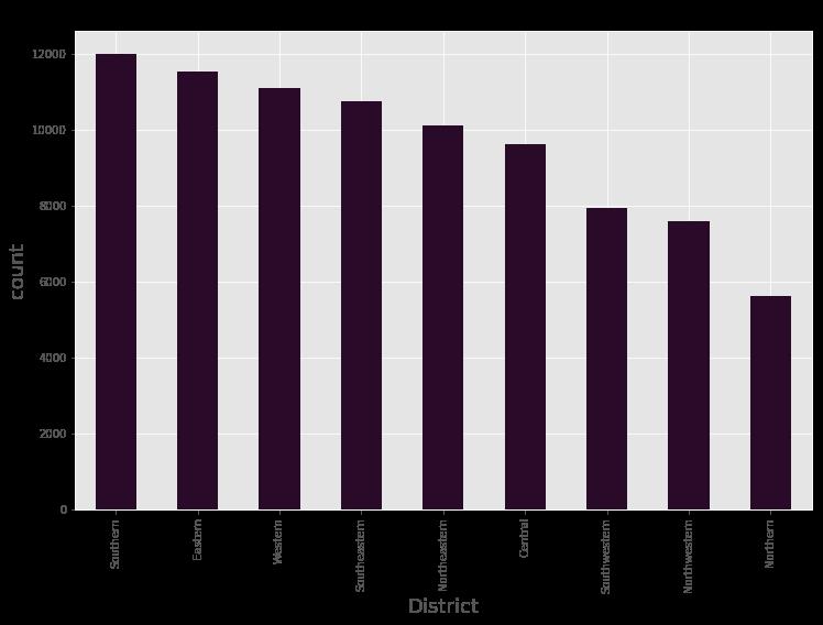 District Distribution Graph