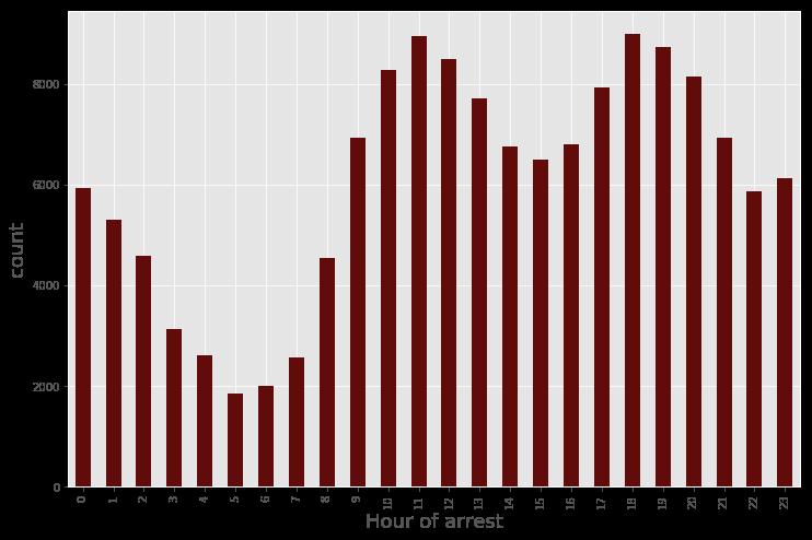 Hourly Arrest Data
