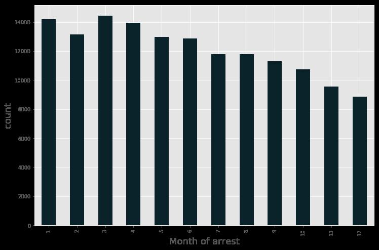 Monthly Arrest Data