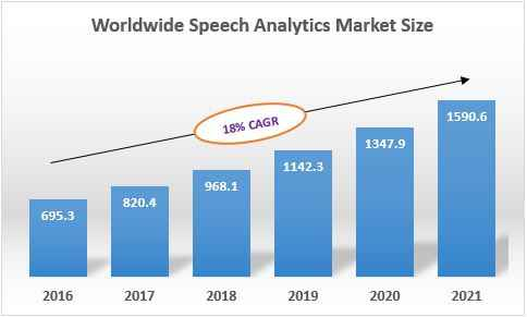 Speech Analytics Market Sizing