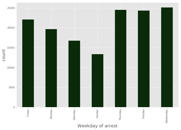 Weekly Arrest Data