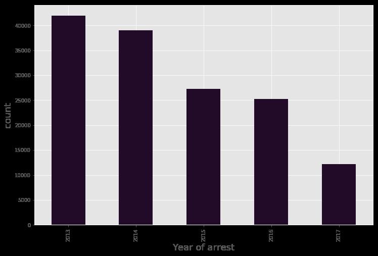 Yearly Arrest Data