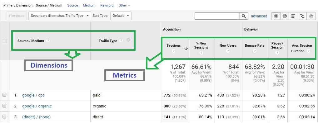 Google Analytics Dimensions