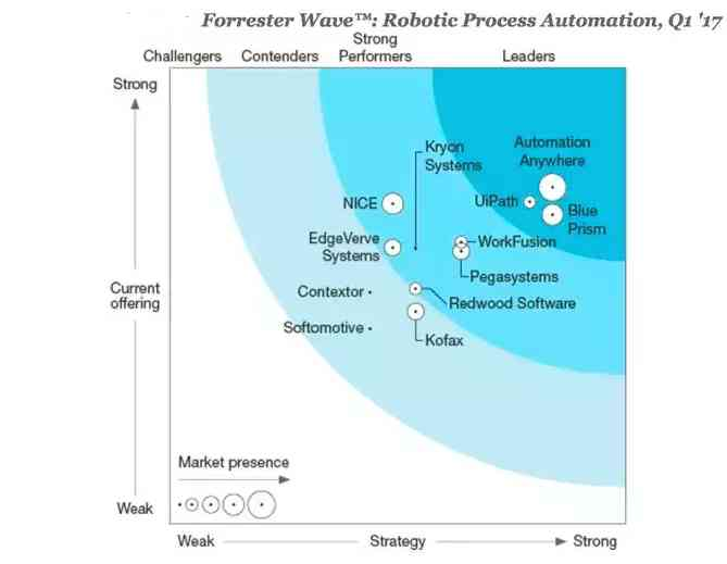 Forrester Wave of RPA