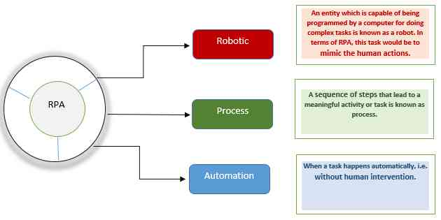 Robotics Process Automation Workflow